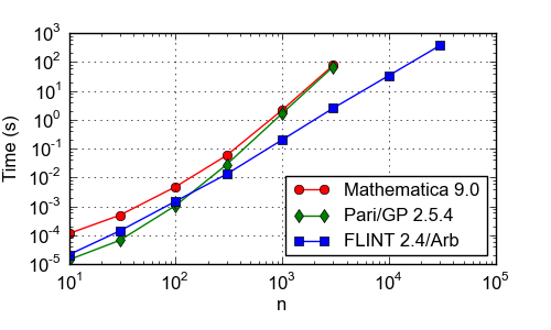 FLINT: Fast Library for Number Theory - Benchmarks